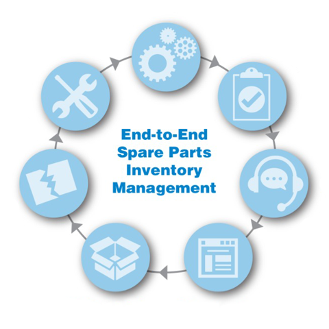 End-to-end spare parts inventory management diagram